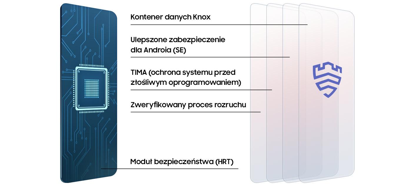 Samsung knox szereg funkcji zabezpieczających telefon
